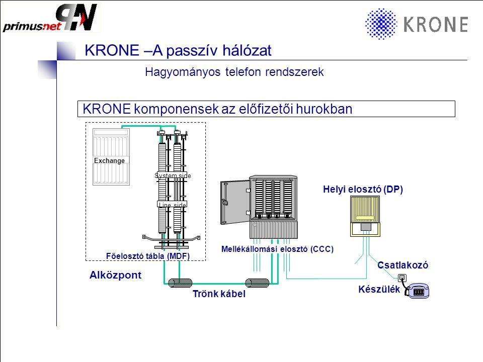 KRONE 3/98 Folie 16 KRONE –A passzív hálózat KRONE elemek a struktúrált hálózatokban Cat5e Datendosen 2/3  KRONE Compact család : –RJ45 Cat5e árnyékolt vagy árnyékolatlan –Egyenes vagy döntött, hozzáférés –Porvédővel vagy nélküle –Szimpla vagy dupla kivitel => parapetcsatornába, padlódobozba szerelhető  KRONE SMK család : –RJ45 Cat5e árnyékolt vagy árnyékolatlan –Falon kívüli kivitel –Szimpla vagy dupla  Kiemelőkeret csatlakozókhoz