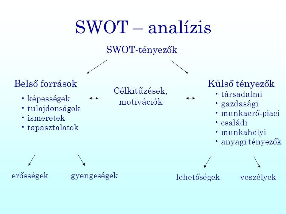 SWOT – analízis SWOT-tényezők Belső források • képességek • tulajdonságok • ismeretek • tapasztalatok Célkitűzések, motivációk Külső tényezők • társad