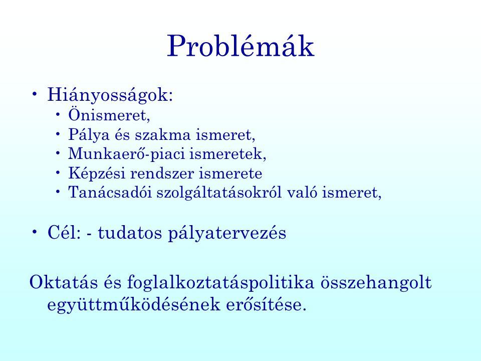 Problémák •Hiányosságok: •Önismeret, •Pálya és szakma ismeret, •Munkaerő-piaci ismeretek, •Képzési rendszer ismerete •Tanácsadói szolgáltatásokról val