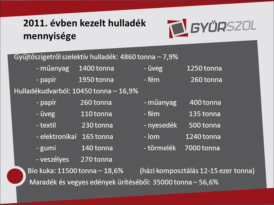 2011. évben kezelt hulladék mennyisége Gyűjtőszigetről szelektív hulladék: 4860 tonna – 7,9% - műanyag 1400 tonna- üveg 1250 tonna - papír 1950 tonna