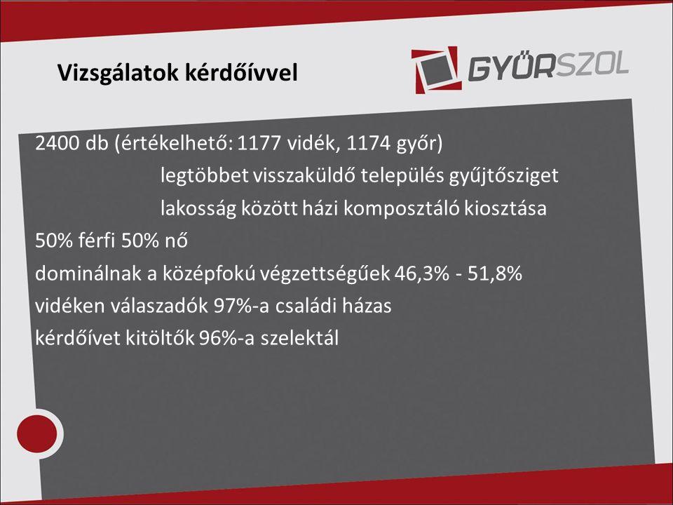 Vizsgálatok kérdőívvel 2400 db (értékelhető: 1177 vidék, 1174 győr) legtöbbet visszaküldő település gyűjtősziget lakosság között házi komposztáló kios