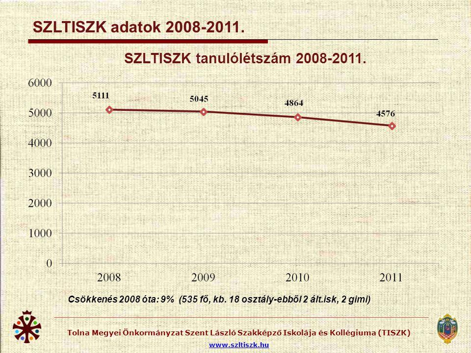 Tolna Megyei Önkormányzat Szent László Szakképző Iskolája és Kollégiuma (TISZK) www.szltiszk.hu SZLTISZK adatok 2008-2011. SZLTISZK tanulólétszám 2008