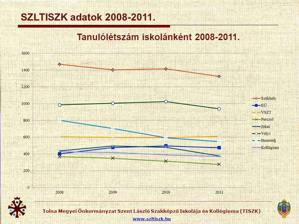 Tolna Megyei Önkormányzat Szent László Szakképző Iskolája és Kollégiuma (TISZK) www.szltiszk.hu SZLTISZK adatok 2008-2011. Tanulólétszám iskolánként 2