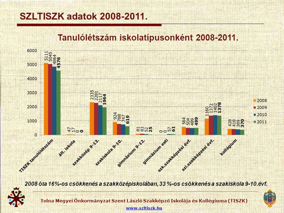 Tolna Megyei Önkormányzat Szent László Szakképző Iskolája és Kollégiuma (TISZK) www.szltiszk.hu SZLTISZK adatok 2008-2011. Tanulólétszám iskolatípuson