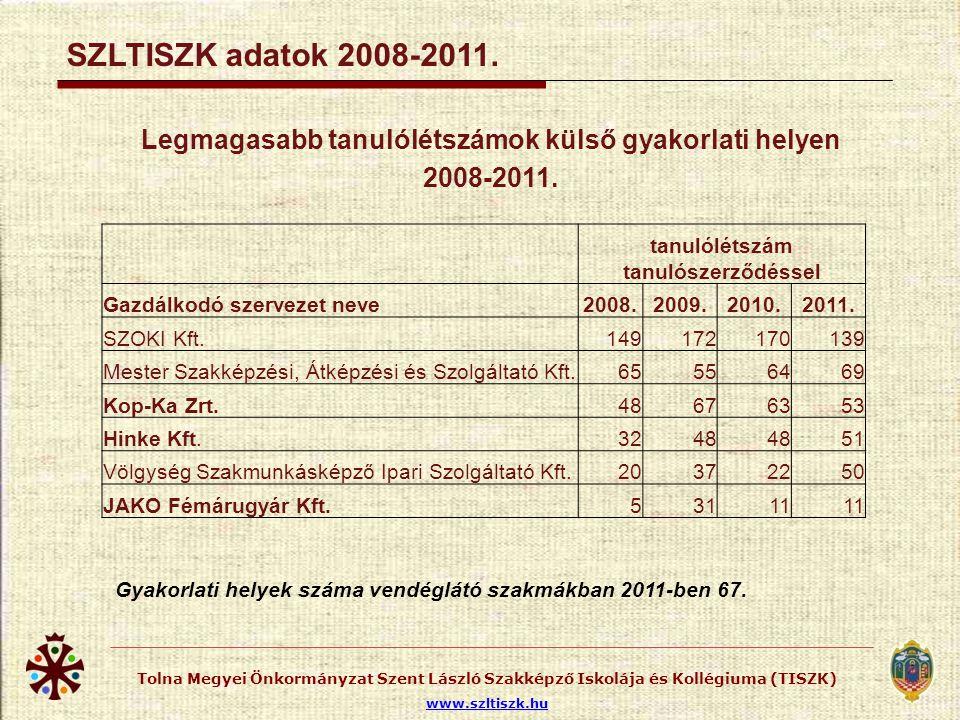 Tolna Megyei Önkormányzat Szent László Szakképző Iskolája és Kollégiuma (TISZK) www.szltiszk.hu SZLTISZK adatok 2008-2011. Legmagasabb tanulólétszámok