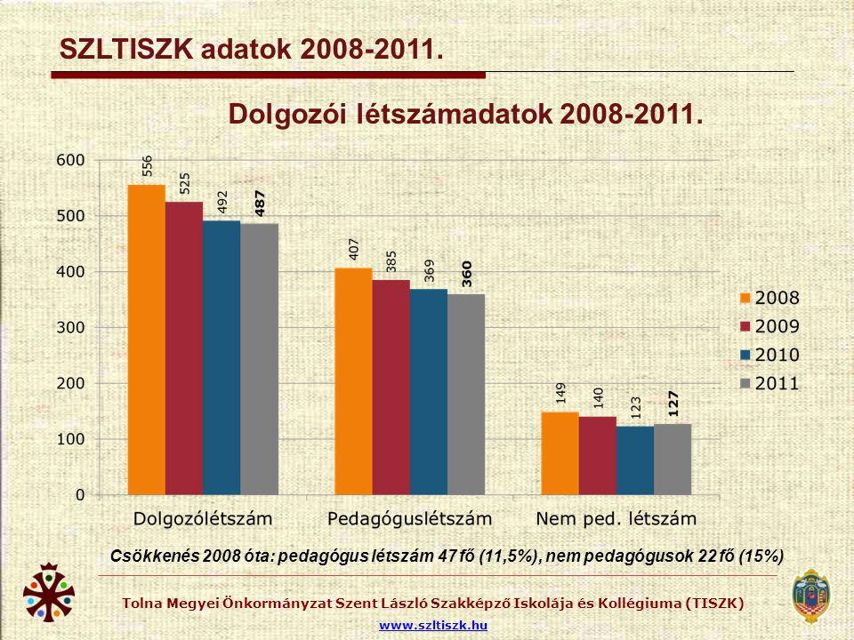 Tolna Megyei Önkormányzat Szent László Szakképző Iskolája és Kollégiuma (TISZK) www.szltiszk.hu SZLTISZK adatok 2008-2011. Dolgozói létszámadatok 2008