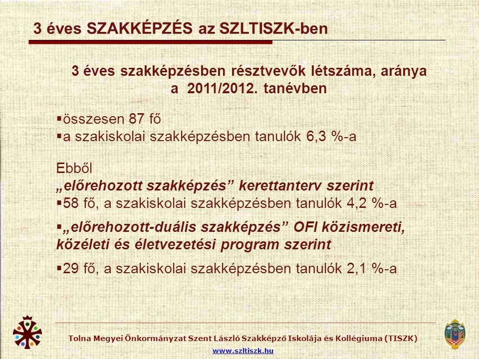 Tolna Megyei Önkormányzat Szent László Szakképző Iskolája és Kollégiuma (TISZK) www.szltiszk.hu 3 éves szakképzésben résztvevők létszáma, aránya a 201