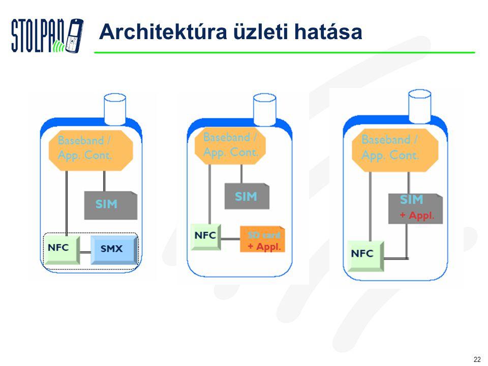 22 Architektúra üzleti hatása