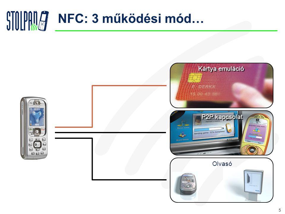 5 15 Kártya emuláció Olvasó P2P kapcsolat NFC: 3 működési mód…