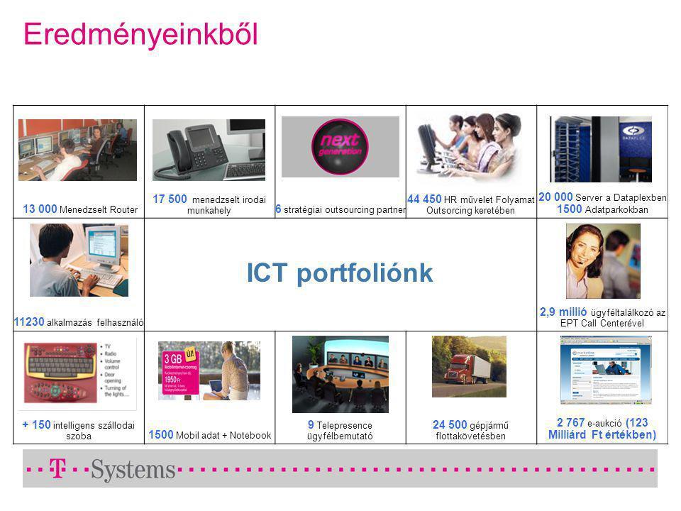 Eredményeinkből 13 000 Menedzselt Router 17 500 menedzselt irodai munkahely 6 stratégiai outsourcing partner 44 450 HR művelet Folyamat Outsorcing keretében 20 000 Server a Dataplexben 1500 Adatparkokban 11230 alkalmazás felhasználó ICT portfoliónk 2,9 millió ügyféltalálkozó az EPT Call Centerével + 150 intelligens szállodai szoba 1500 Mobil adat + Notebook 9 Telepresence ügyfélbemutató 24 500 gépjármű flottakövetésben 2 767 e-aukció (123 Milliárd Ft értékben)