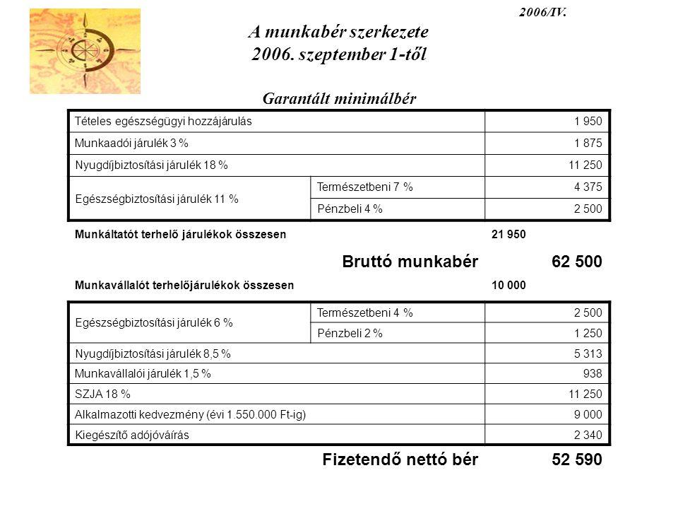 2006/IV. A munkabér szerkezete 2006. szeptember 1-től Garantált minimálbér Tételes egészségügyi hozzájárulás1 950 Munkaadói járulék 3 %1 875 Nyugdíjbi