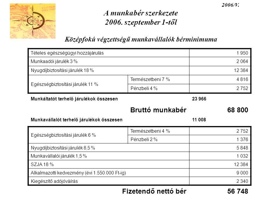 2006/V. A munkabér szerkezete 2006. szeptember 1-től Középfokú végzettségű munkavállalók bérminimuma Tételes egészségügyi hozzájárulás1 950 Munkaadói