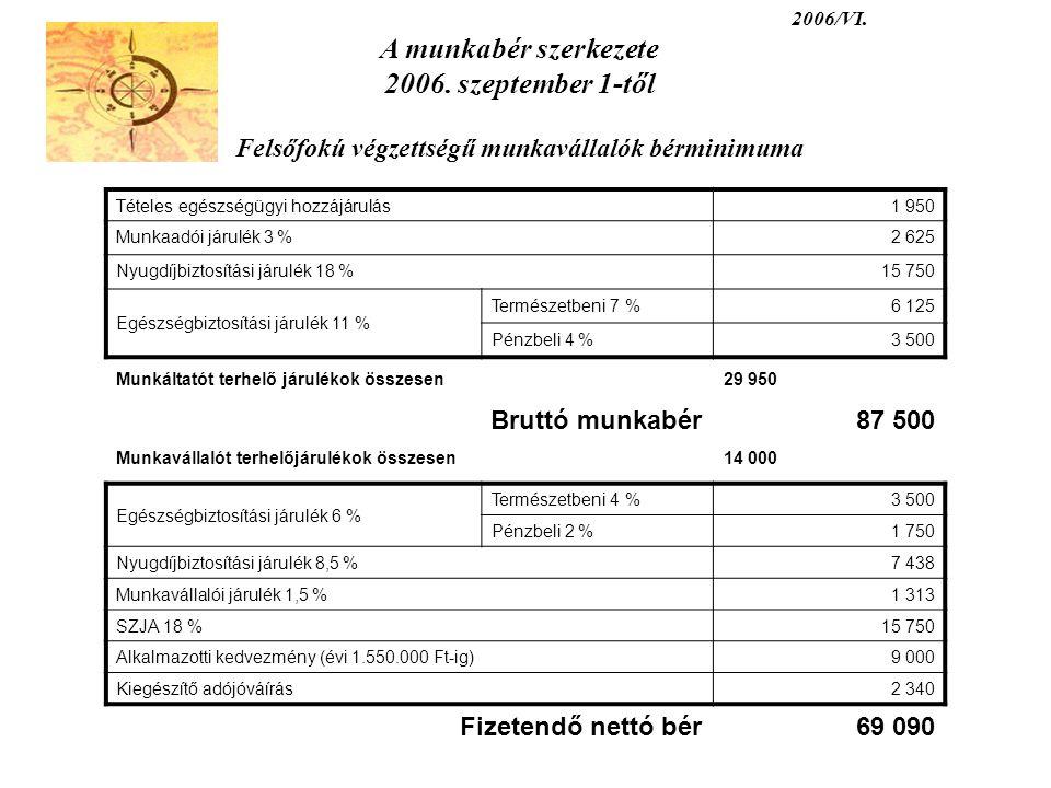 2006/VI. A munkabér szerkezete 2006. szeptember 1-től Felsőfokú végzettségű munkavállalók bérminimuma Tételes egészségügyi hozzájárulás1 950 Munkaadói