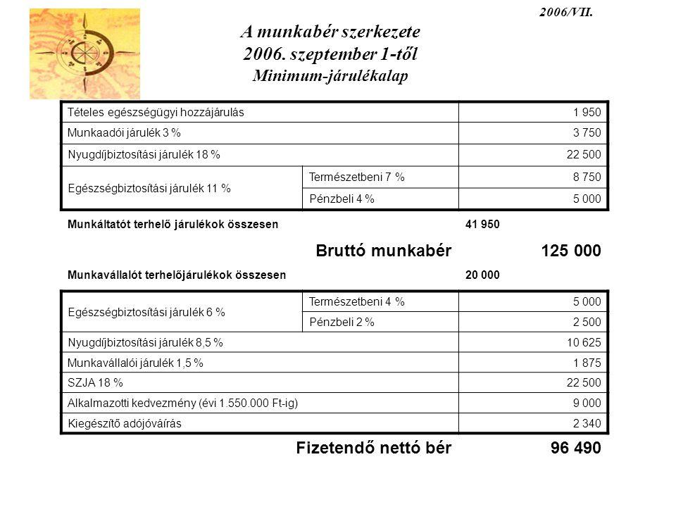2006/VII. A munkabér szerkezete 2006. szeptember 1-től Minimum-járulékalap Tételes egészségügyi hozzájárulás1 950 Munkaadói járulék 3 %3 750 Nyugdíjbi