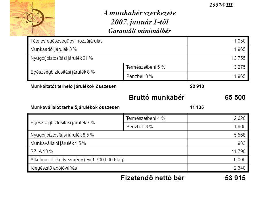 2007/VIII. A munkabér szerkezete 2007. január 1-től Garantált minimálbér Tételes egészségügyi hozzájárulás1 950 Munkaadói járulék 3 %1 965 Nyugdíjbizt