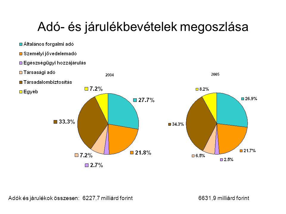 Adó- és járulékbevételek megoszlása Adók és járulékok összesen: 6227,7 milliárd forint 6631,9 milliárd forint 2004