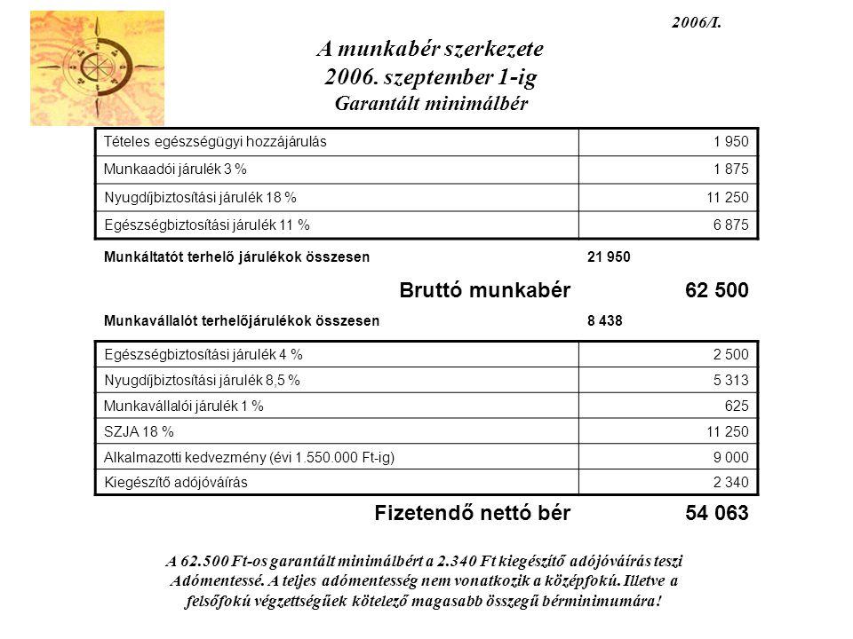 2006/I. A munkabér szerkezete 2006. szeptember 1-ig Garantált minimálbér Tételes egészségügyi hozzájárulás1 950 Munkaadói járulék 3 %1 875 Nyugdíjbizt