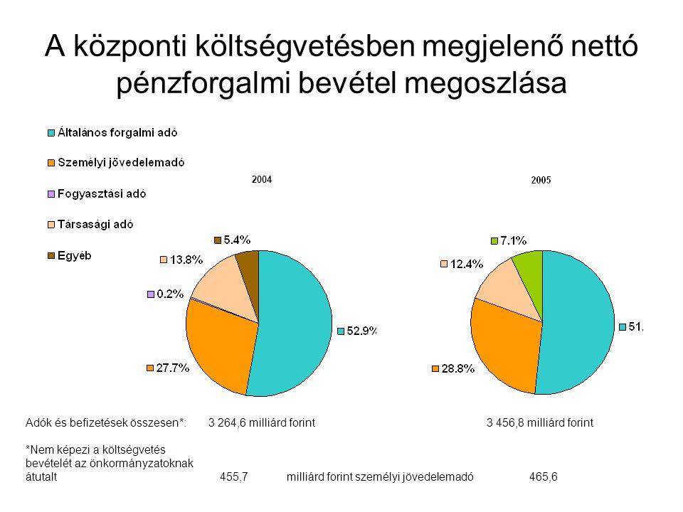 A központi költségvetésben megjelenő nettó pénzforgalmi bevétel megoszlása Adók és befizetések összesen*: 3 264,6 milliárd forint 3 456,8 milliárd forint *Nem képezi a költségvetés bevételét az önkormányzatoknak átutalt 455,7 milliárd forint személyi jövedelemadó 465,6 2004