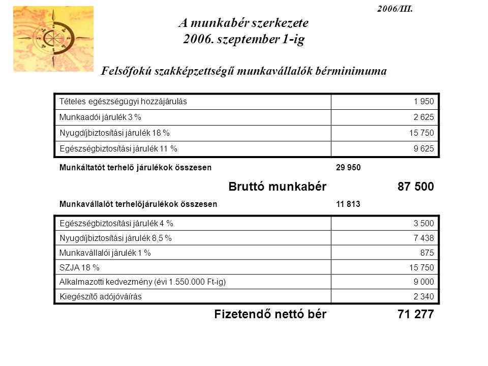 2006/III. A munkabér szerkezete 2006. szeptember 1-ig Felsőfokú szakképzettségű munkavállalók bérminimuma Tételes egészségügyi hozzájárulás1 950 Munka