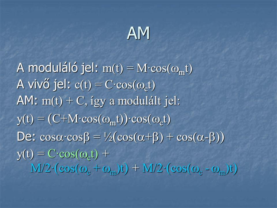 AM A moduláló jel: m(t) = M∙cos(  m t) A vivő jel: c(t) = C∙cos(  c t) AM: m(t) + C, így a modulált jel: y(t) = ( C+M∙cos(  m t) ) ∙cos(  c t) De:
