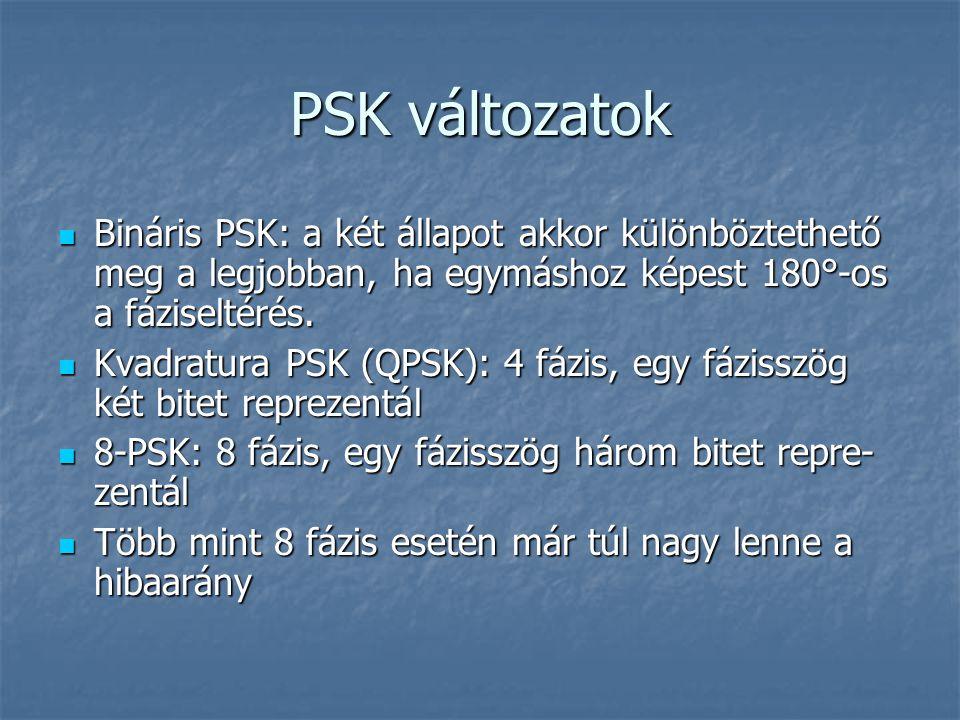 PSK változatok  Bináris PSK: a két állapot akkor különböztethető meg a legjobban, ha egymáshoz képest 180°-os a fáziseltérés.  Kvadratura PSK (QPSK)