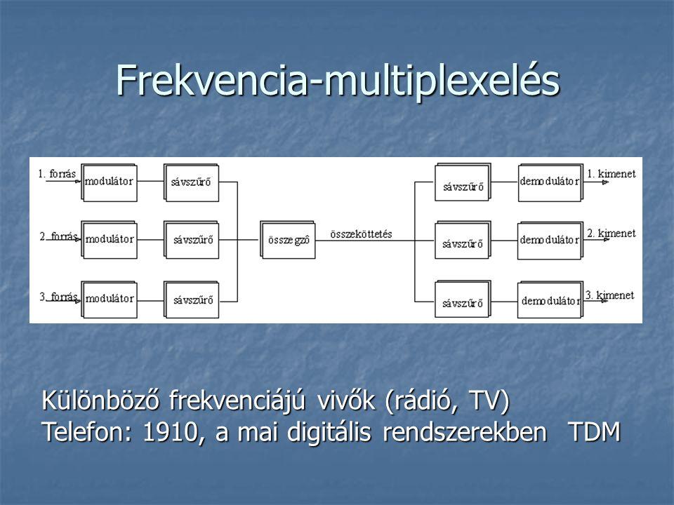 Frekvencia-multiplexelés Különböző frekvenciájú vivők (rádió, TV) Telefon: 1910, a mai digitális rendszerekben TDM