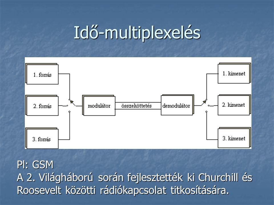 Idő-multiplexelés Pl: GSM A 2. Világháború során fejlesztették ki Churchill és Roosevelt közötti rádiókapcsolat titkosítására.