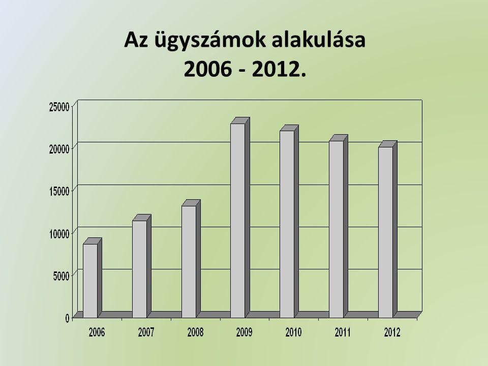 Az ügyszámok alakulása 2006 - 2012.