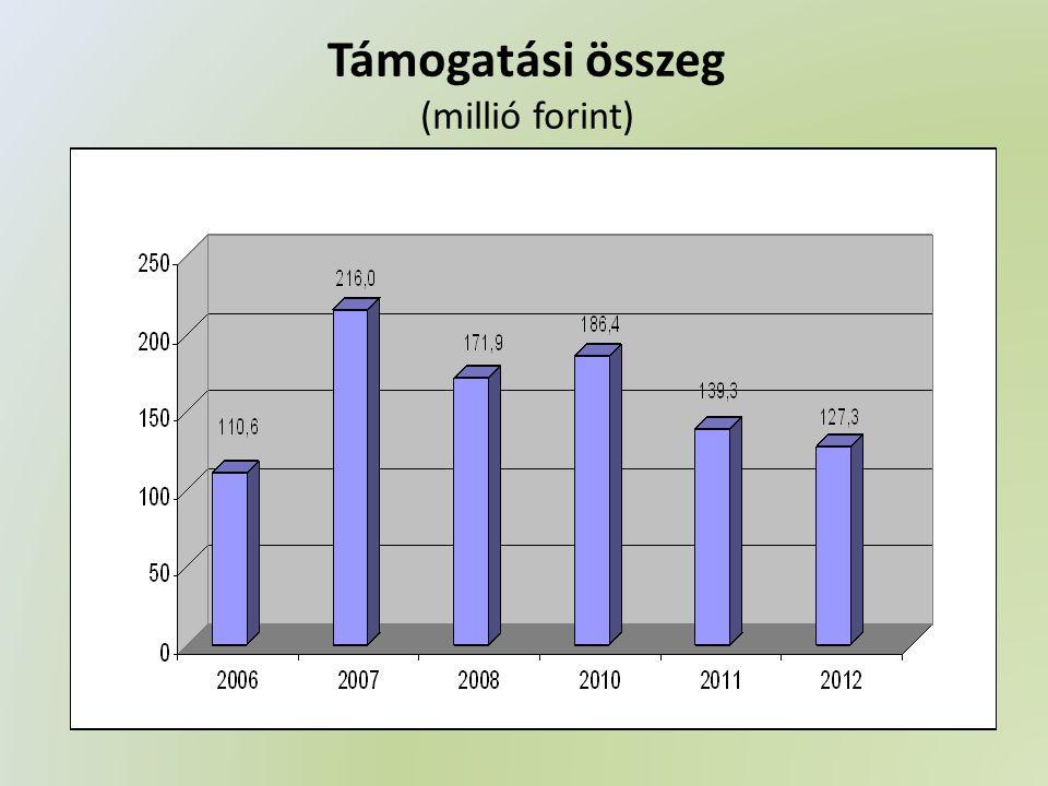 Támogatási összeg (millió forint)