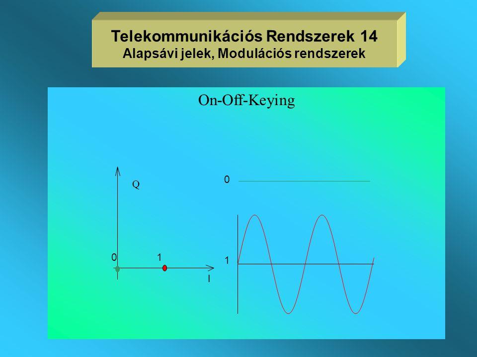 2. Digitális modulációs rendszerek  diszkrét amplitúdó- és fázis állapotok  az elfoglalt sávszélesség, a berendezés bonyolultsága és a jelteljesítmé