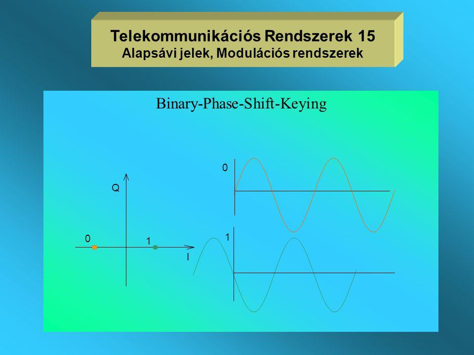 On-Off-Keying Telekommunikációs Rendszerek 14 Alapsávi jelek, Modulációs rendszerek I 01 0 1 Q
