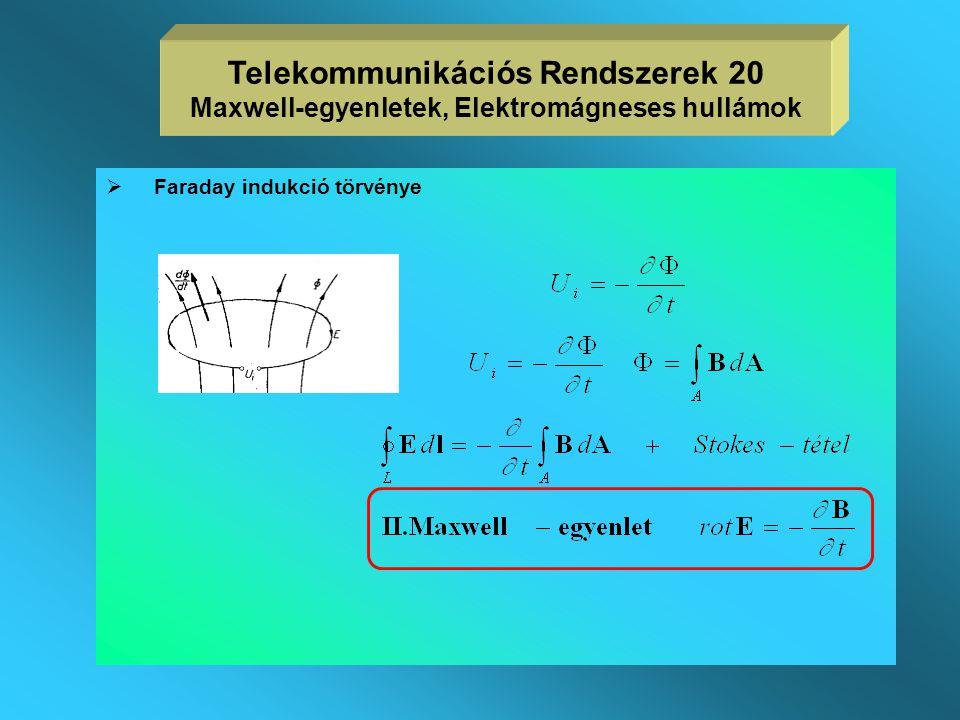 Maxwell-egyenletek  az elektromos és mágneses jelenségek leírásához axiómaként szolgálnak  egyszerűbb fizikai törvények segítik a megértésüket, nem