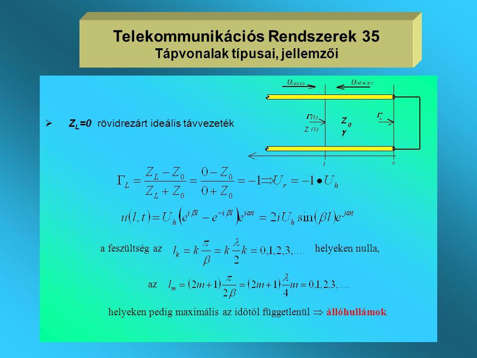 Ideális tápvonal különböző lezárásokkal  Z L =Z 0 illesztett lezárás  A tápvonal mentén tetszőleges l helyen a bemenő impedancia értéke állandó Z L,