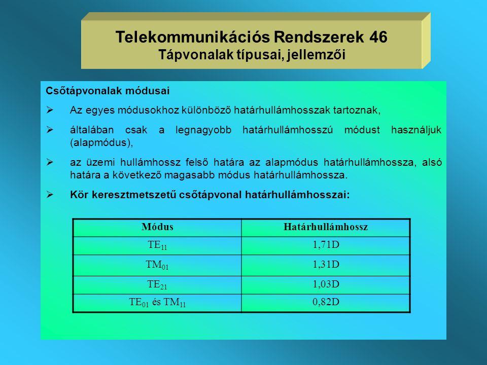  csőtápvonalon adott módusban terjedő hullám hullámhossza a csőhullámhossz  a levágási tartományban a csillapítás 1 Neper=8,68 dB Telekommunikációs