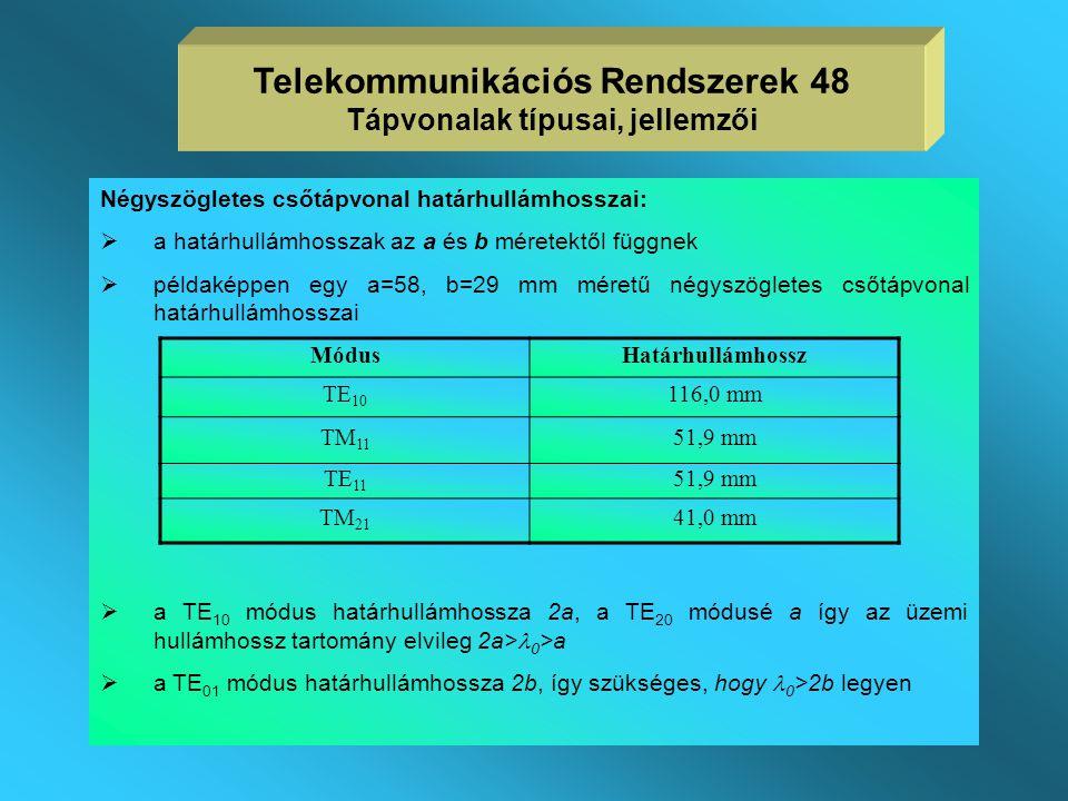  az egyes módusokhoz tartozó erővonalképek  az alapmódus a TE 11, de frekvencia növekedésével csökkenő csillapítása miatt a TE 01 módust is használj