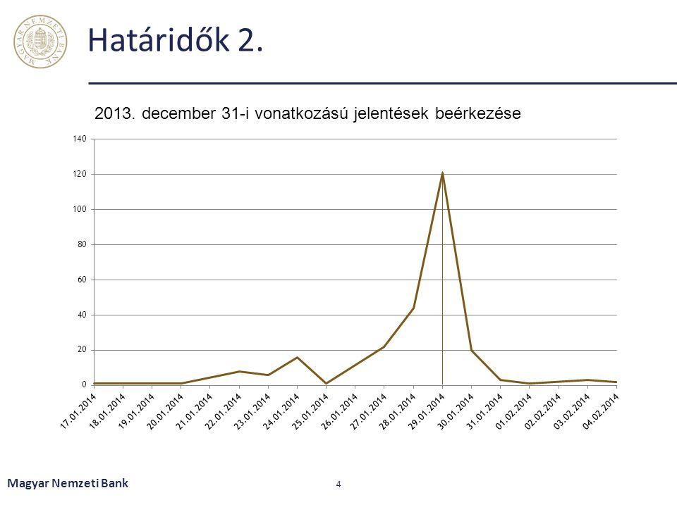 Értesítések, akadályoztatás jelentés Határidővel kapcsolatos automatikus értesítések Magyar Nemzeti Bank 5
