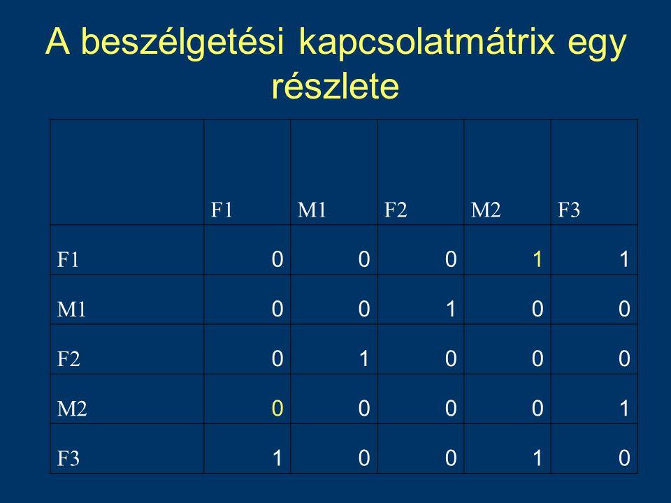 A beszélgetési kapcsolatmátrix egy részlete F1M1F2M2F3 F100011 M100100 F201000 M200001 F310010