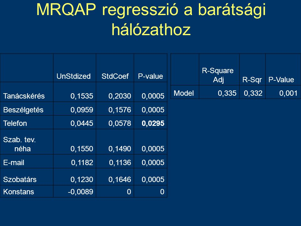 MRQAP regresszió a barátsági hálózathoz UnStdizedStdCoefP-value Tanácskérés0,15350,20300,0005 Beszélgetés0,09590,15760,0005 Telefon0,04450,05780,0295 Szab.