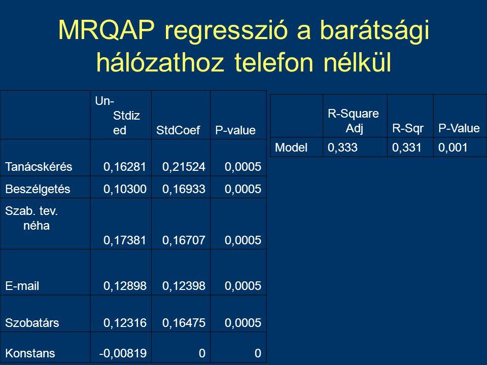 MRQAP regresszió a barátsági hálózathoz telefon nélkül Un- Stdiz edStdCoefP-value Tanácskérés0,162810,215240,0005 Beszélgetés0,103000,169330,0005 Szab.