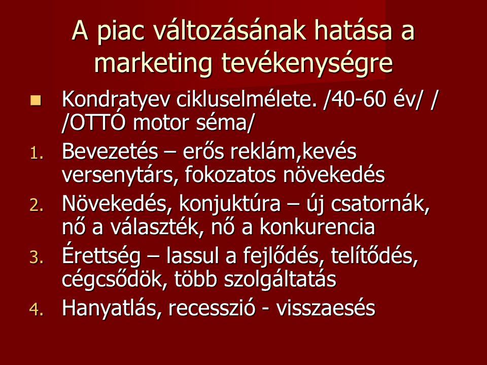 A piac változásának hatása a marketing tevékenységre  Kondratyev cikluselmélete.