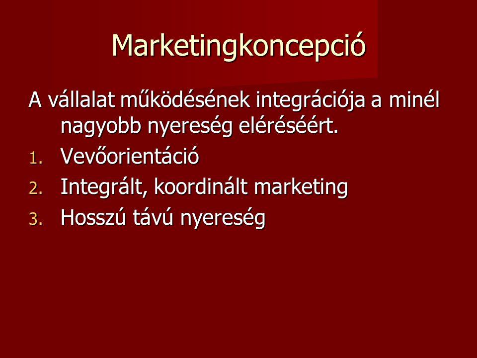 Marketingkoncepció A vállalat működésének integrációja a minél nagyobb nyereség eléréséért.