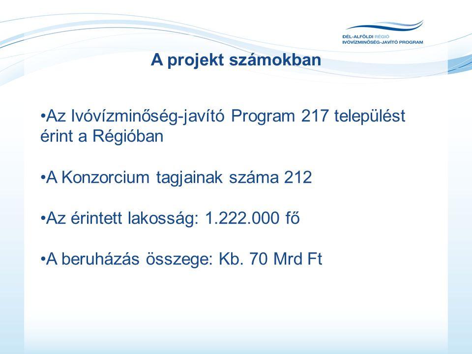 A projekt számokban •Az Ivóvízminőség-javító Program 217 települést érint a Régióban •A Konzorcium tagjainak száma 212 •Az érintett lakosság: 1.222.000 fő •A beruházás összege: Kb.