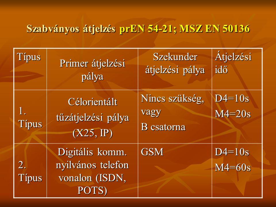 Szabványos átjelzés prEN 54-21; MSZ EN 50136 Típus Primer átjelzési pálya Szekunder átjelzési pálya Átjelzési idő 1. Típus Célorientált tűzátjelzési p