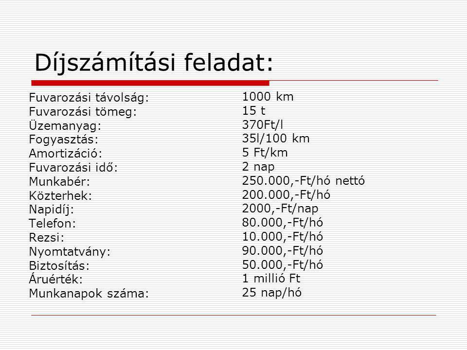 A számítás menete: Guruló költségek: 370Ft/l x 35 l = 129,5 Ft/km 100 km 129,5 Ft/km + 5 Ft/km = 134,5 Ft/km 134,5 Ft/km x 1000 km = 134.500,-Ft Idővel arányos költségek: 250.000 : 25 = 10000,-Ft/nap 10000,-Ft/nap x 2 nap = 20000,-Ft 200.000 : 25 = 8000,-Ft/nap 4000 Ft/nap x 2 nap = 16.000,-Ft 2.000 Ft/nap x 2 nap = 4.000,-Ft 40.000,-Ft