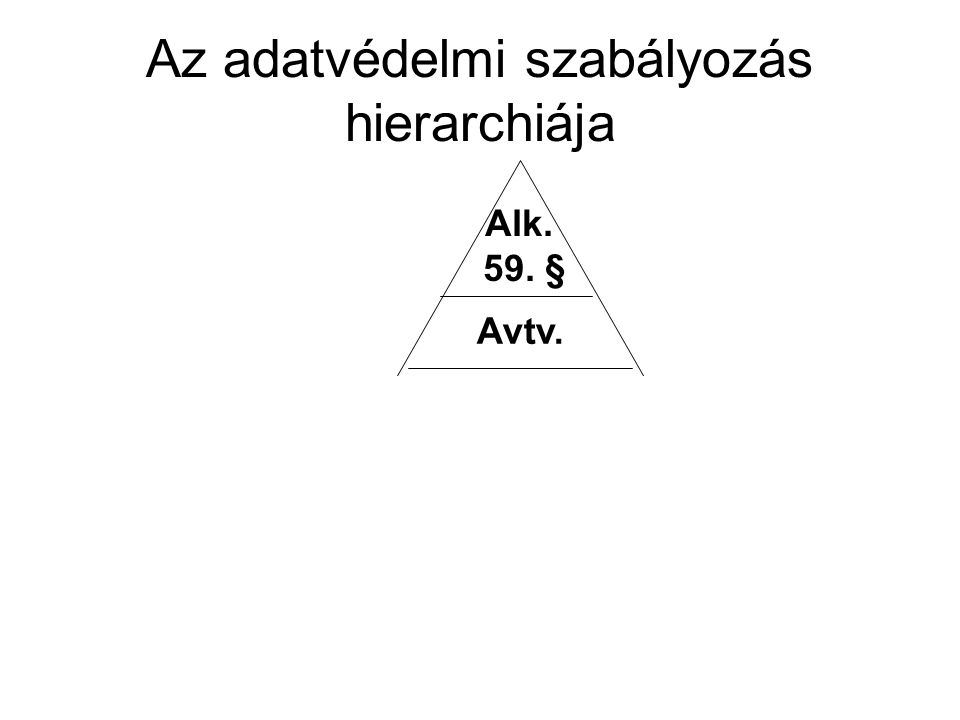 Az adatvédelmi szabályozás hierarchiája Alk. 59. § Avtv.