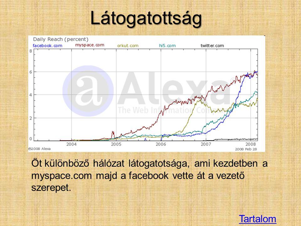 Tartalom Öt különböző hálózat látogatotsága, ami kezdetben a myspace.com majd a facebook vette át a vezető szerepet. Látogatottság