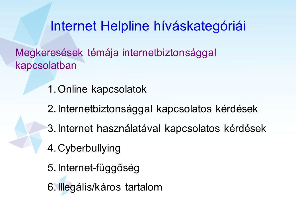 Internet Helpline híváskategóriái Megkeresések témája internetbiztonsággal kapcsolatban 1.Online kapcsolatok 2.Internetbiztonsággal kapcsolatos kérdés