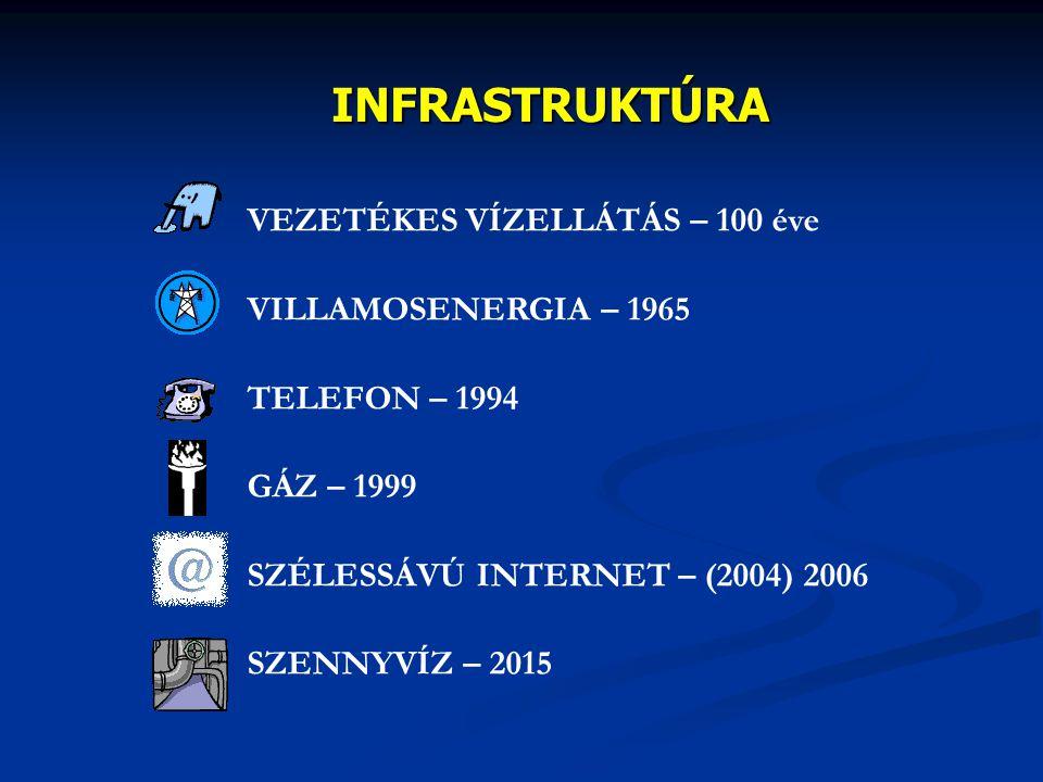 INFRASTRUKTÚRA VEZETÉKES VÍZELLÁTÁS – 100 éve VILLAMOSENERGIA – 1965 TELEFON – 1994 GÁZ – 1999 SZÉLESSÁVÚ INTERNET – (2004) 2006 SZENNYVÍZ – 2015