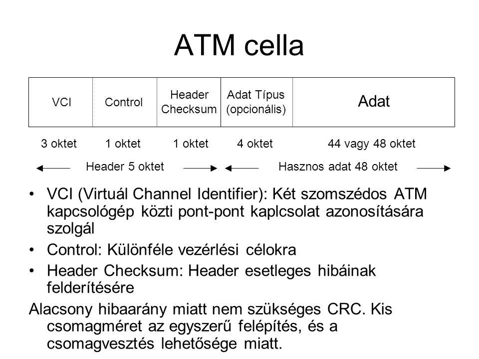 ATM cella Adat Adat Típus (opcionális) Header Checksum ControlVCI 3 oktet1 oktet 4 oktet44 vagy 48 oktet Header 5 oktetHasznos adat 48 oktet •VCI (Vir
