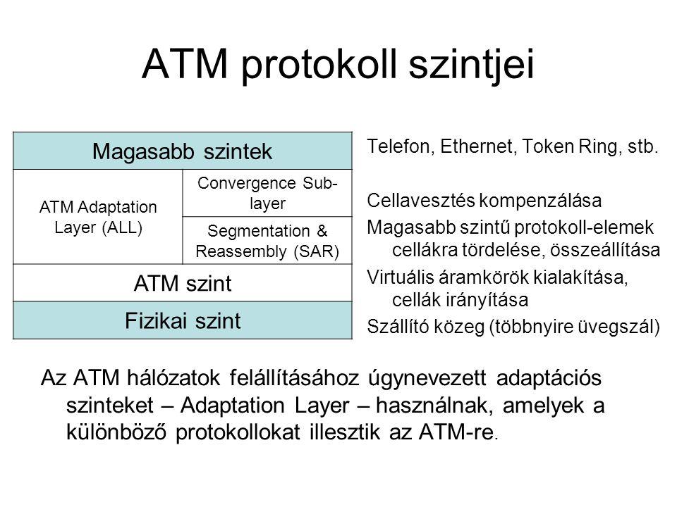 ATM protokoll szintjei Telefon, Ethernet, Token Ring, stb. Cellavesztés kompenzálása Magasabb szintű protokoll-elemek cellákra tördelése, összeállítás